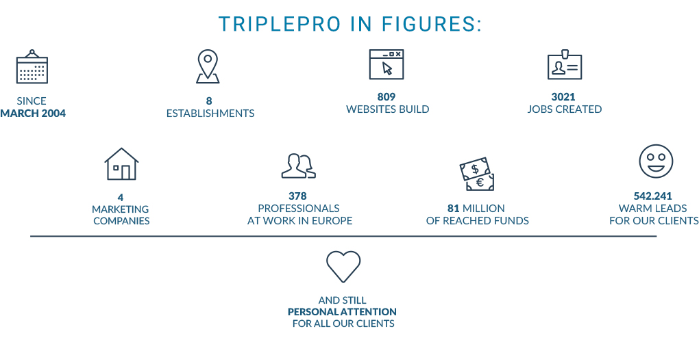 triplepro in figures
